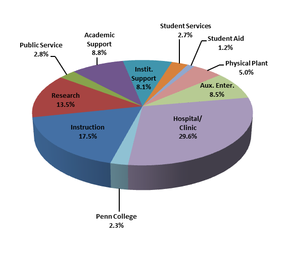 Budget Presentation 2013-14 on